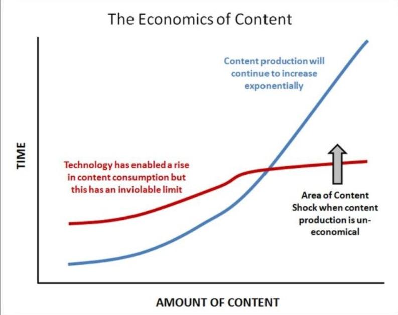 Content Wirtschaft