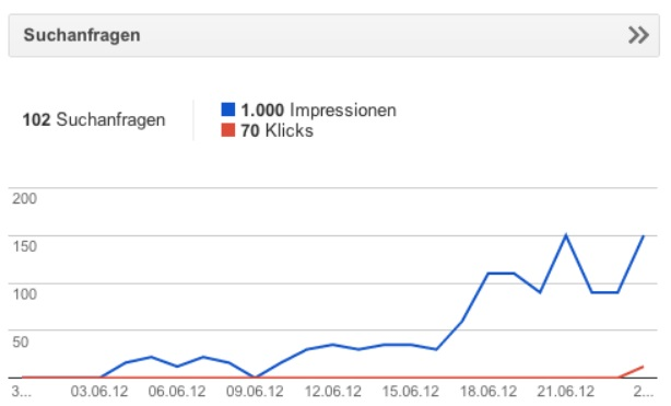 Google Webmaster Tools Impressionen und Klicks