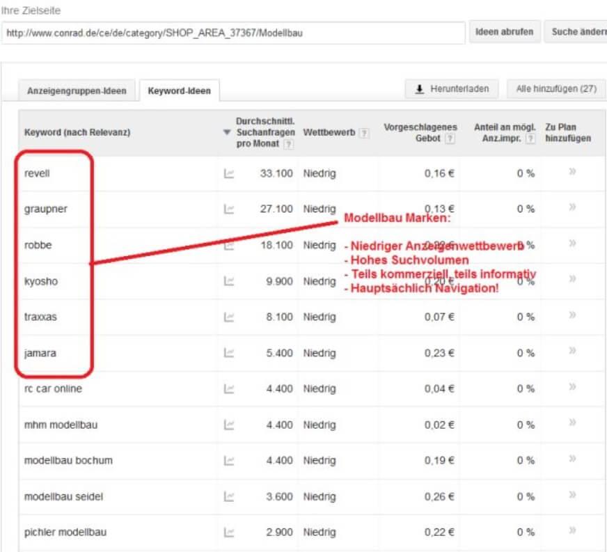 Keyword Tool Konkurrenzanalyse Unterkategorien verfeinern