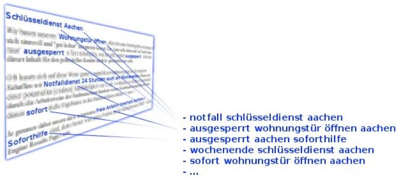 Longtail Keywords aus dem Text