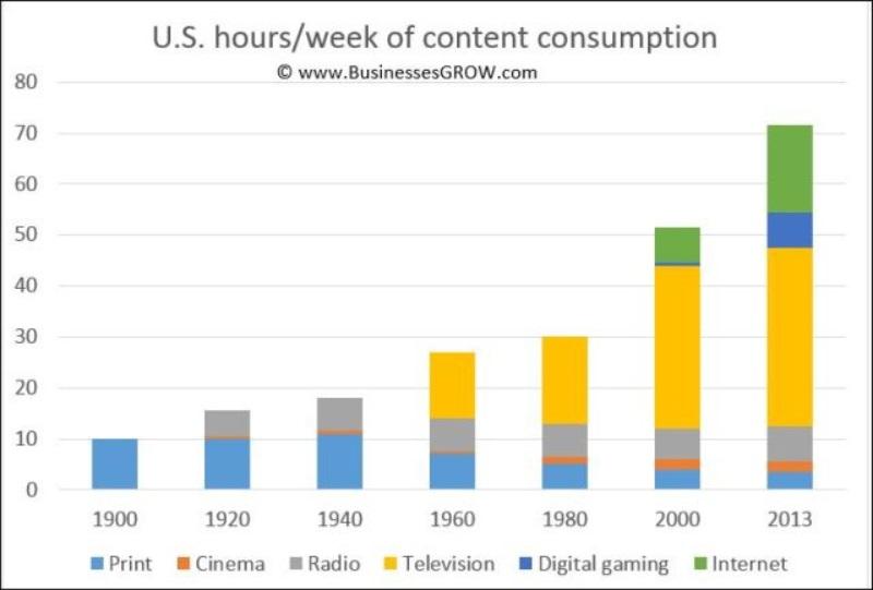 Medienkonsum USA