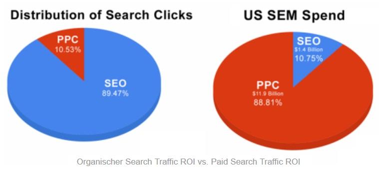 SEO Traffic ROI vs. PPC Traffic ROI